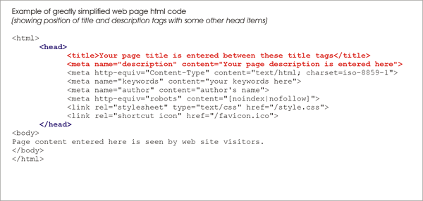 HTML code showing title and description