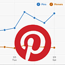Pinterest Analytics paves way for more business marketing facilities