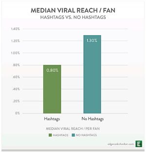 Impact of Facebook #hashtags