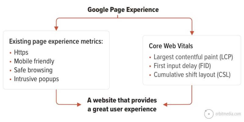 Core Website Ranking Factors