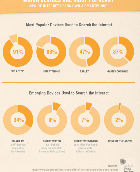 Not being Mobile Friendly WILL affect your search rankings!