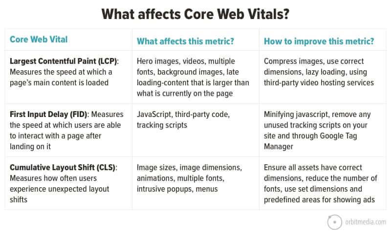 Areas to improve Core Web Vitals